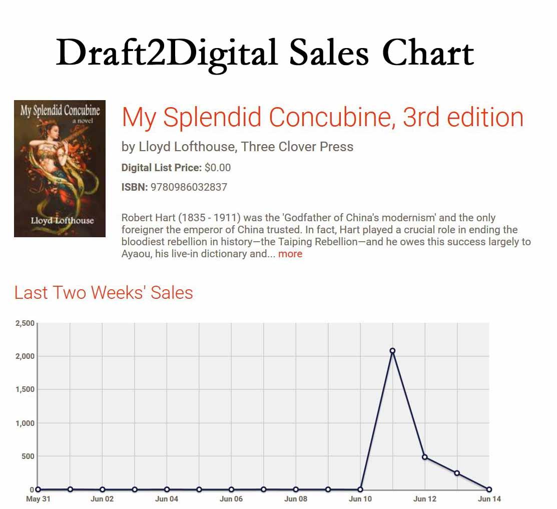 Draft2Digital Sales Chart