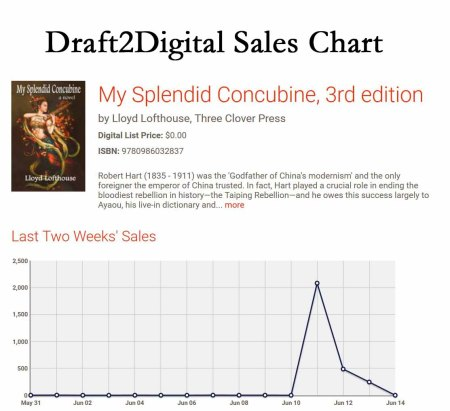 Draft2Digital Sales Chart