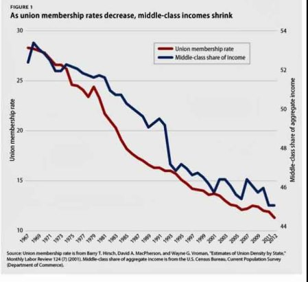 Union Membership shrinks along with middle class incomes