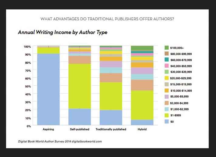annual-writing-income-by-author-type